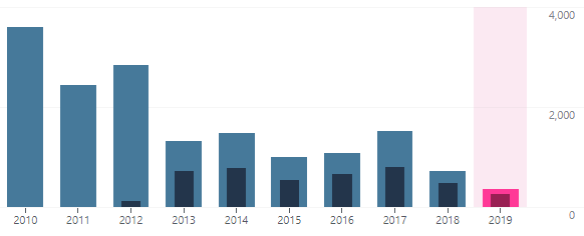 10 year graph of blog usage