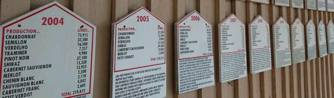 signs summarising annual wine vintages